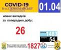Офіційна інформація щодо захворюваності на гострі респіраторні захворювання та COVID-19 по місту Первомайську